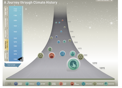 A Journey Through Climate History