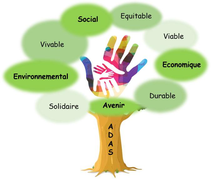 """Projet Erasmus+ """"Avenir Durable, Avenir Solidaire"""""""